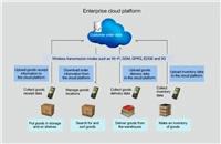 iData Helps Sinotrans & CSC Improve Information Management